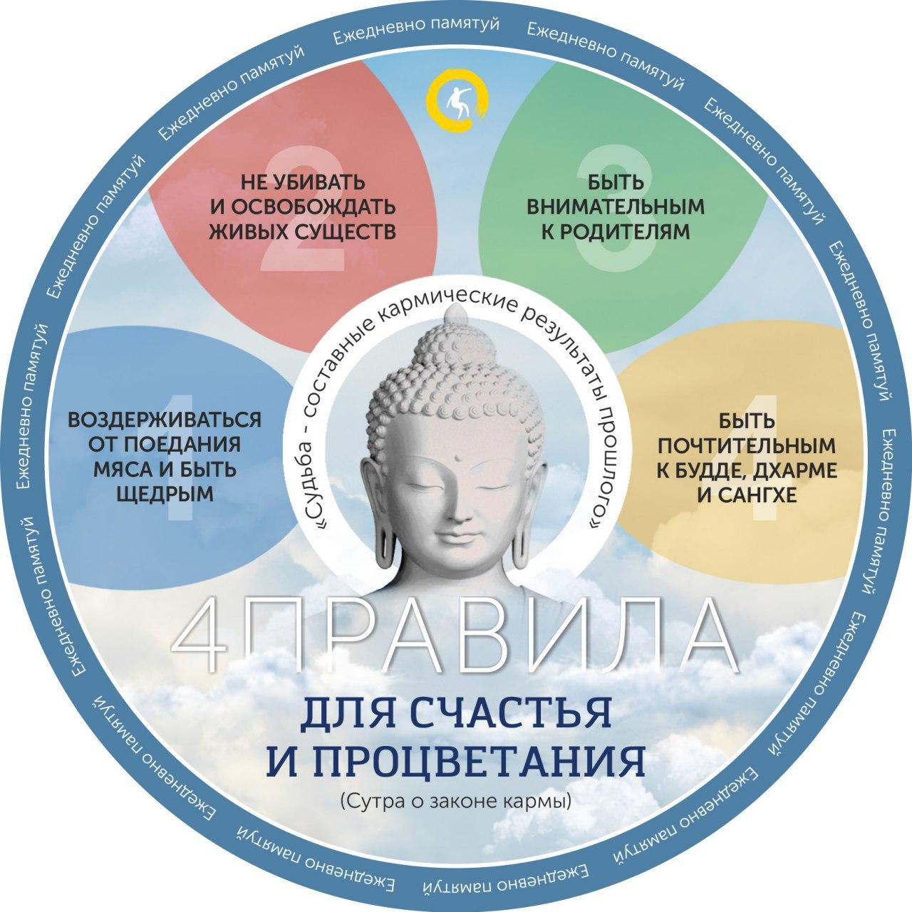 Сутра о законе Кармы — Будда Шакьямуни